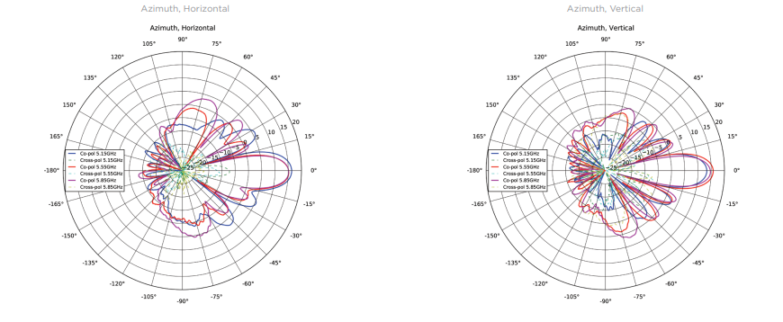 Azimuth Antenna Patterns
